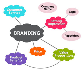 Developing Brand Can Live