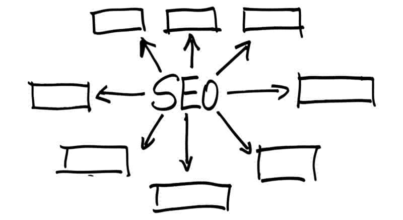 Amateur FAQs about SEO