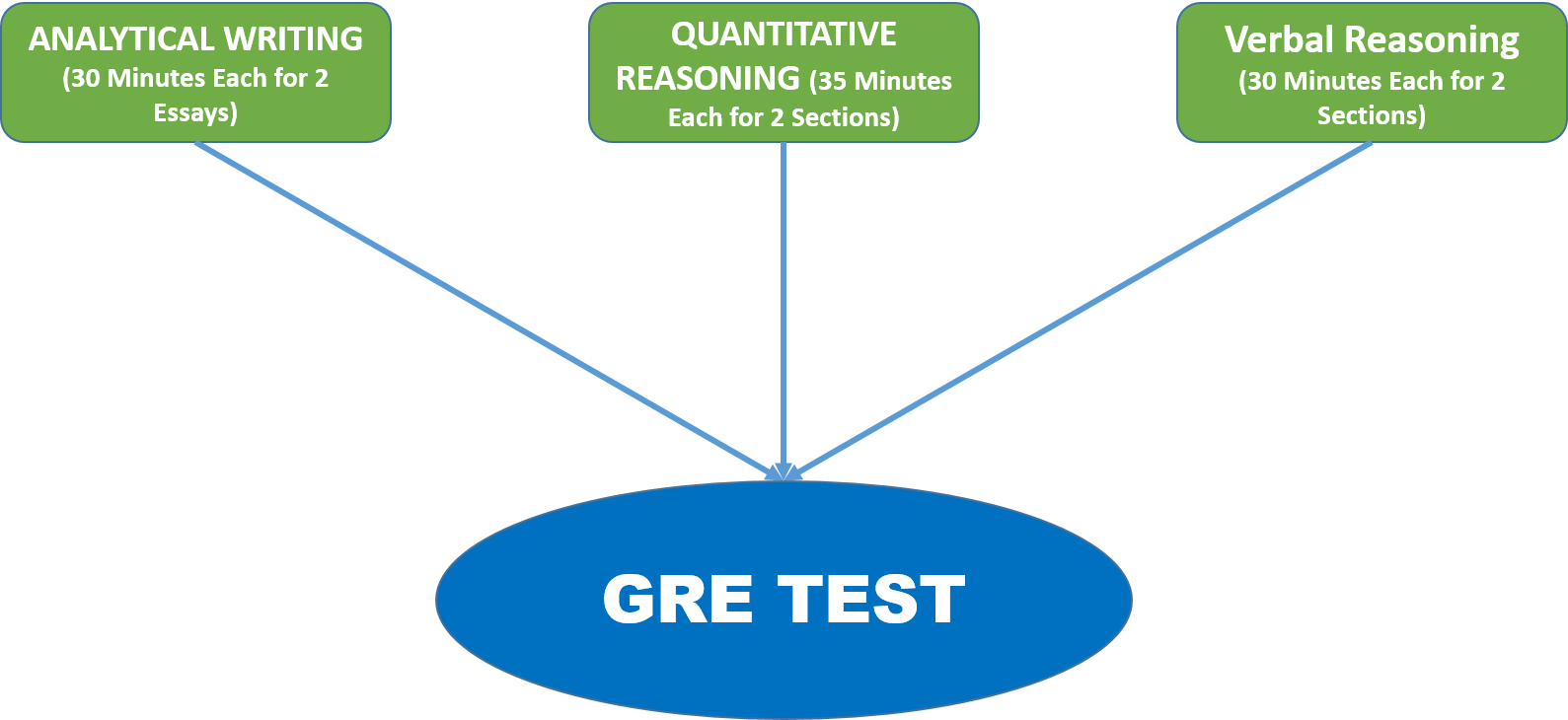 Gre Test: Is it Worth Applying for? What do You Think?