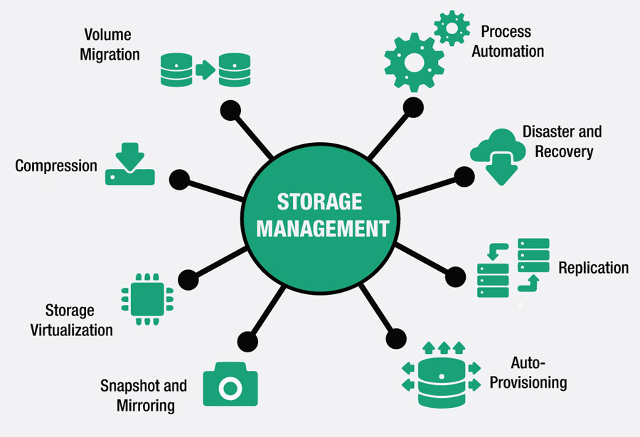 Why You Need Data and Server Storage Management Tools